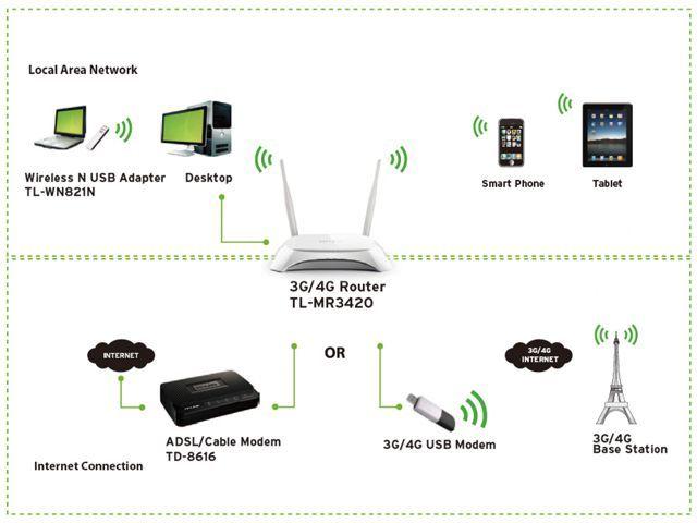 Thiết Bị Phát Sóng Wifi Tp-Link 3420N 3G/4G Tích Hợp Phát Wifi Từ Usb 3G
