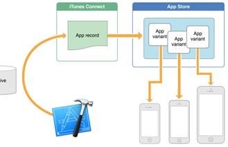 Những tính năng hấp dẫn trong iOS 9 mà Apple chưa nhắc đến